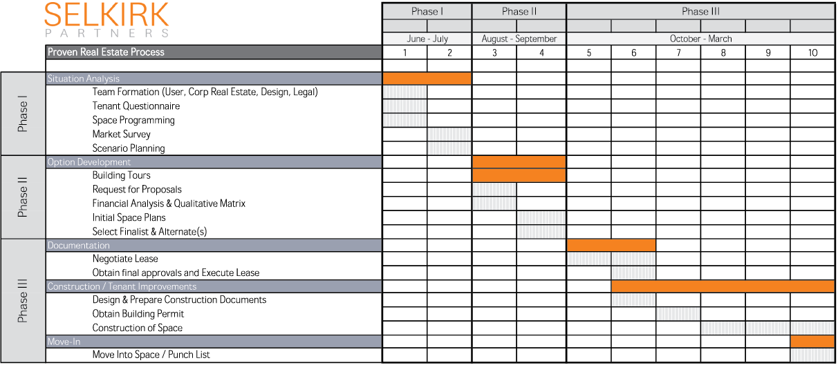Selkirk Partners Production Schedule